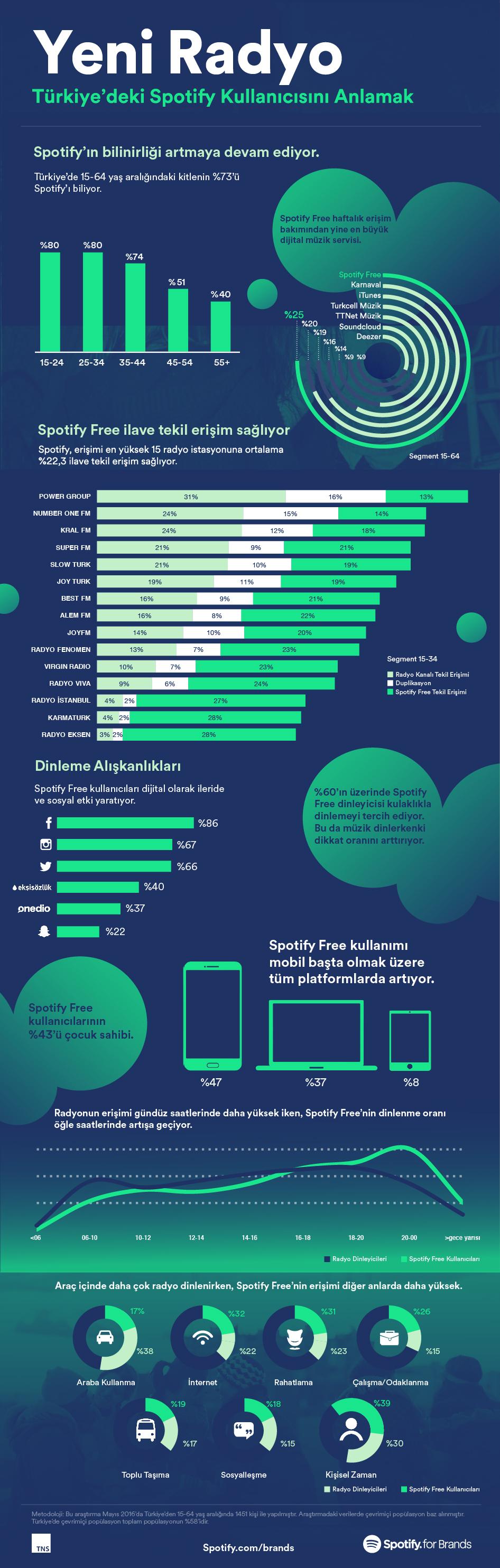 spotify-infografik